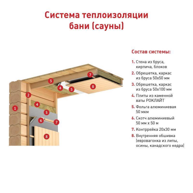 Пароизоляция и утепление потолка бани