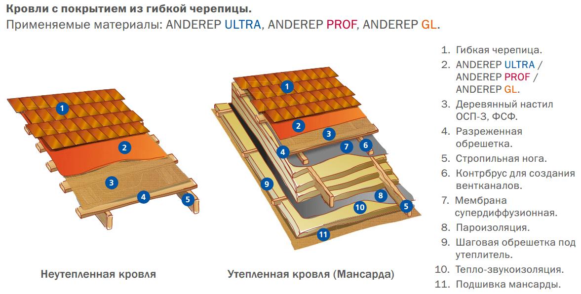 Как покрыть крышу мягкой черепицей