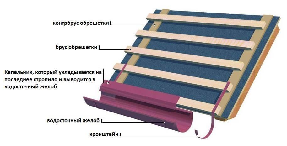 instrukciya-po-montazhu-myagkoj-krovli
