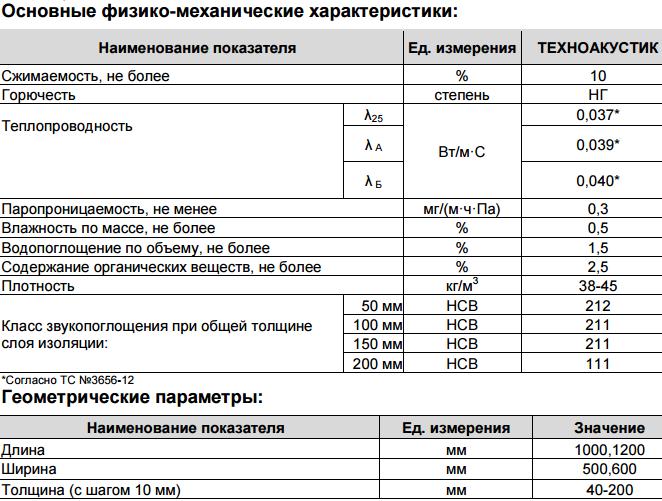 Техноакустик Технониколь – акустическая минеральная вата по низкой цене