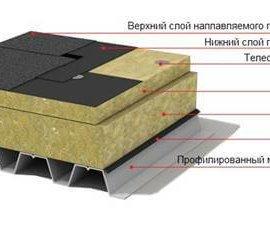 Базальтовый утеплитель для кровли Техноруф