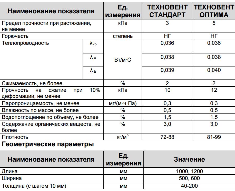 техновент Украина