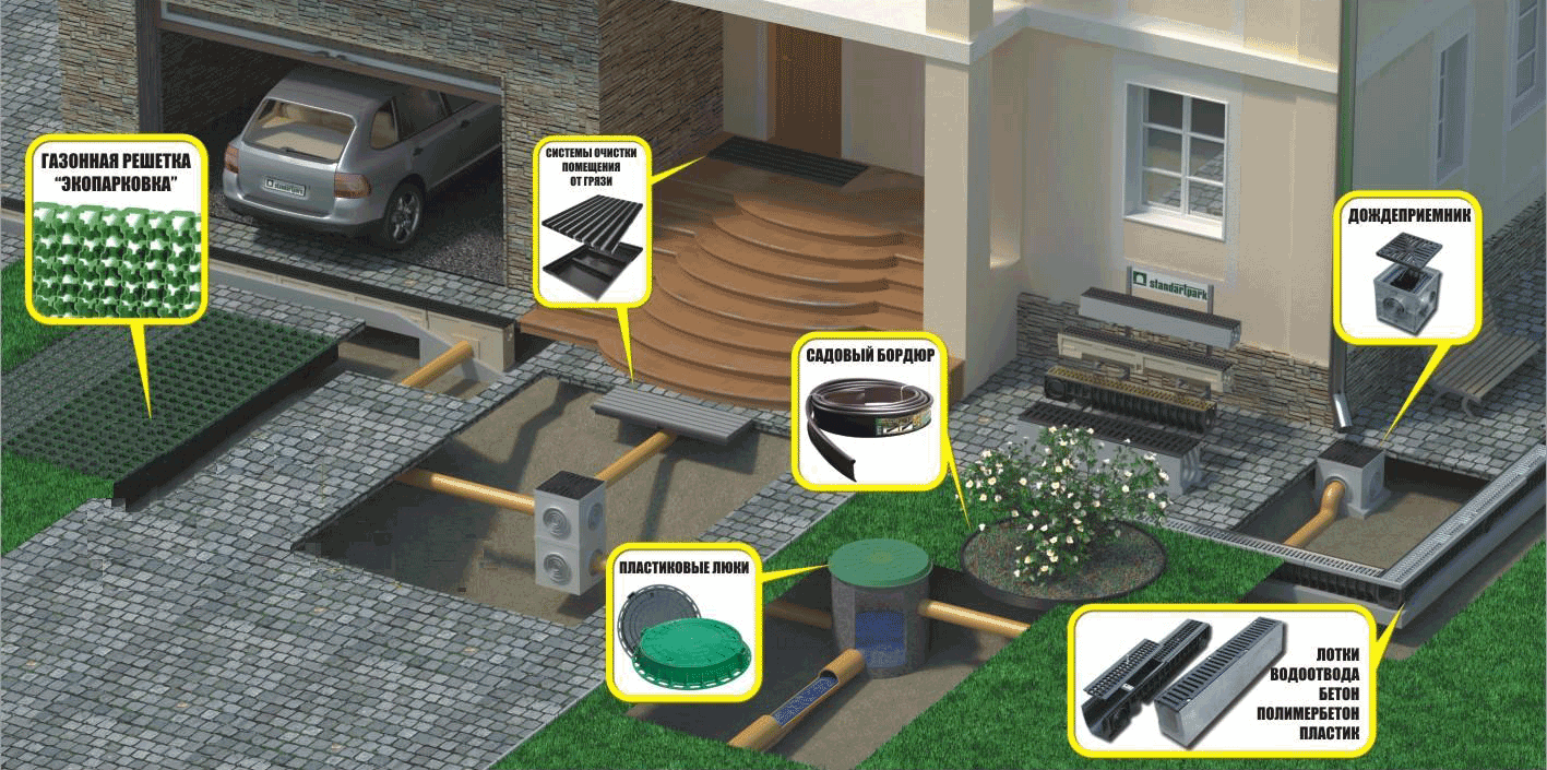 Дренажные системы для участка Стандартпарк
