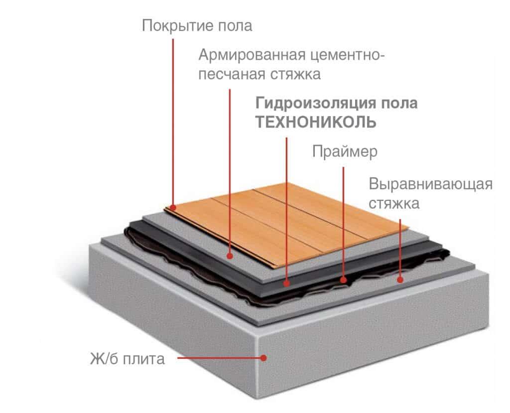 Гидроизоляция пола ТЕХНОНИКОЛЬ монтаж