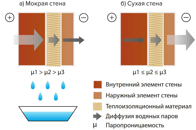 Рис. 5. Паропроницаемость слоев конструкции: а) уменьшается изнутри наружу, б) увеличивается изнутри наружу