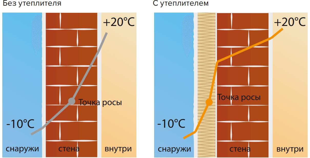 Рис. 5. Расположение точки росы в стене без утеплителя и с утеплителем