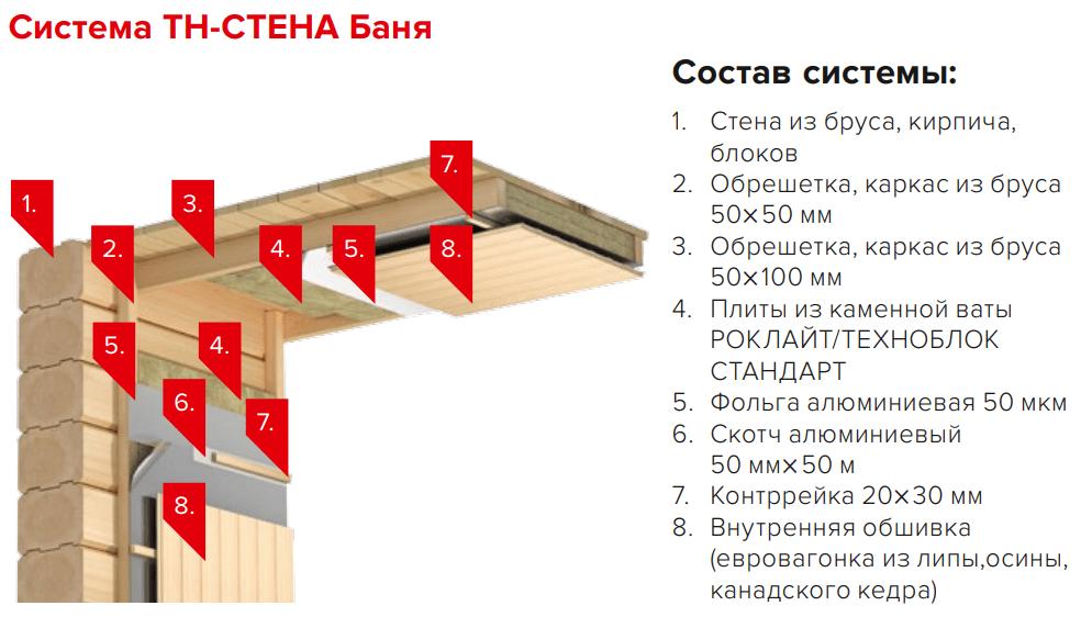 Система ТН-Стена Баня