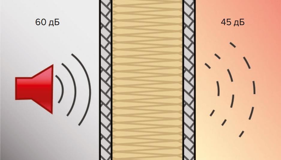 Рис. 3. Уровень звука перед и за ограждающей конструкциейс применением каменной ваты