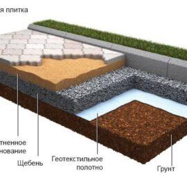 Геотекстиль – помощник строителей и любимец садоводов